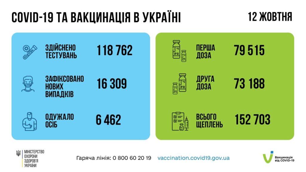 Коронавирус в Украине: 16 309 человек заболели, 6 462 — выздоровели, 471 умерло