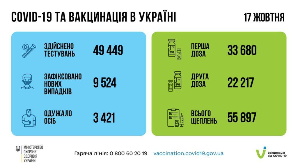 Коронавирус в Украине: 9 524 человек заболели, 3 421 — выздоровели, 177 умерло