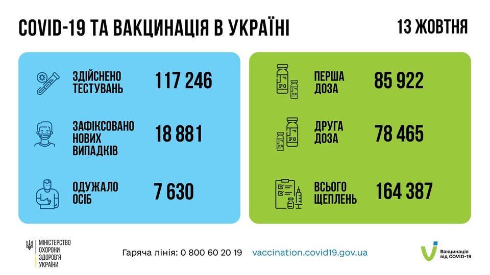Коронавирус в Украине: 18 881 человек заболели, 7 630 — выздоровели, 412 умерло