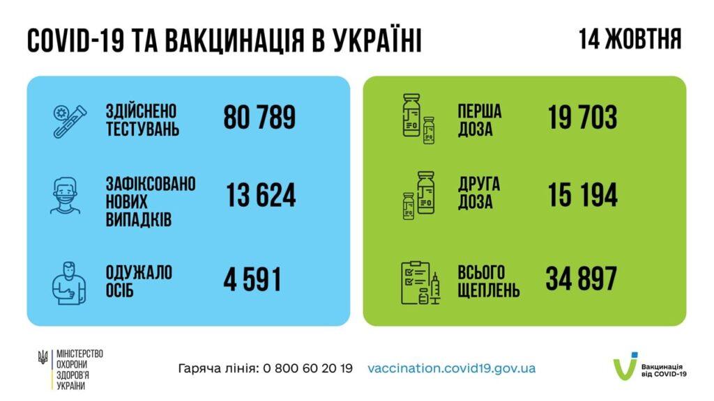Коронавирус в Украине: 13 624 человек заболели, 4 591 — выздоровели, 202 умерло