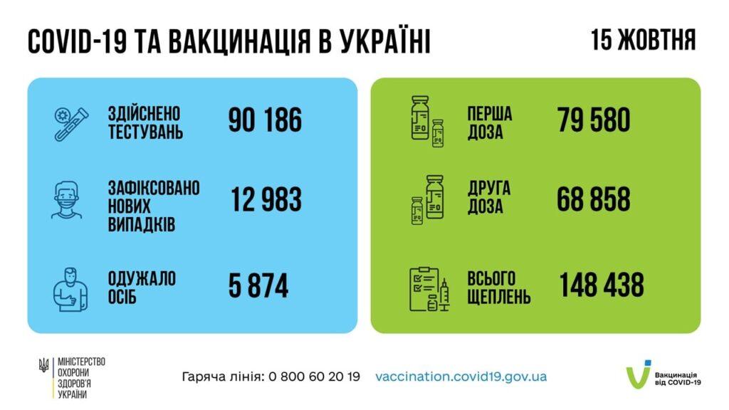Коронавирус в Украине: 12 983 человек заболели, 5 874 — выздоровели, 277 умерло
