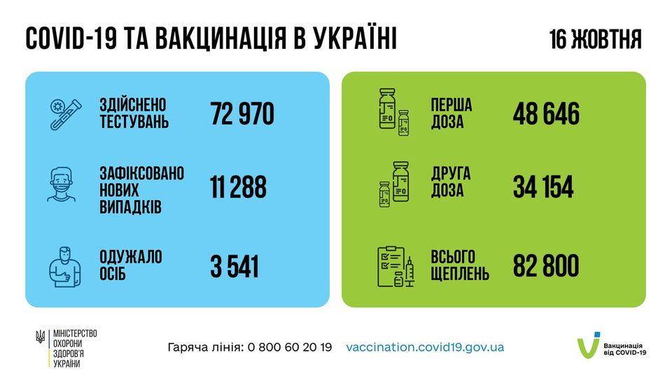 Коронавирус в Украине: 11 288 человек заболели, 3 541 — выздоровели, 219 умерло